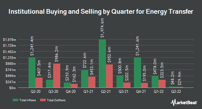 Institutional Ownership by Quarter for Energy Transfer LP Unit (NYSE:ET)