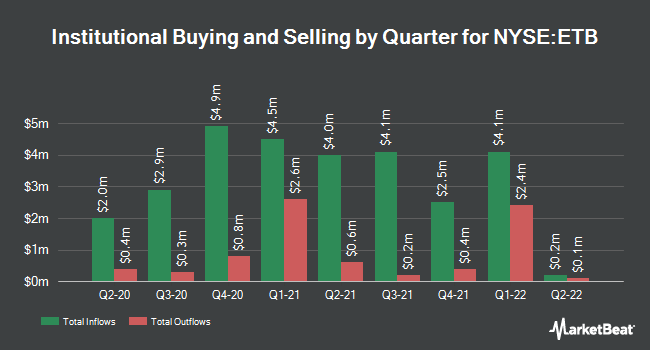 Institutional Ownership by Quarter for Eaton Vance Tax-Managed Buy-Write Income (NYSE:ETB)