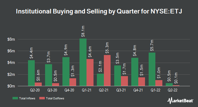 Institutional Ownership by Quarter for Eaton Vance Risk-Mngd Dvrsfd Eqty Inc Fd (NYSE:ETJ)