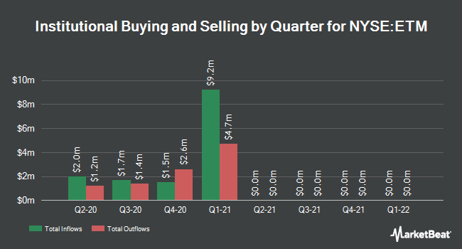 Institutional Ownership by Quarter for Entercom Communications (NYSE:ETM)