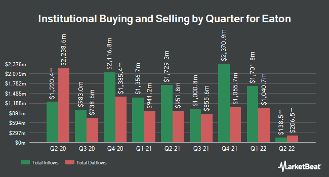 Institutional Ownership by Quarter for Eaton Co., PLC (NYSE:ETN)