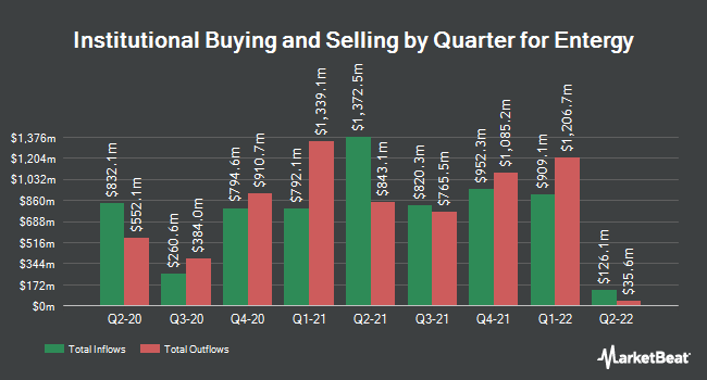 Institutional Ownership by Quarter for Entergy Corporation (NYSE:ETR)