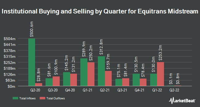 Institutional Ownership by Quarter for Equitrans Midstream (NYSE:ETRN)