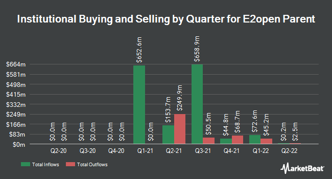 Institutional Ownership by Quarter for E2open Parent (NYSE:ETWO)