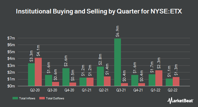Institutional Ownership by Quarter for EATON VANCE MUN/SHS (NYSE:ETX)