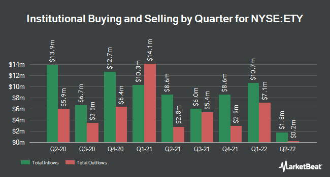 Institutional Ownership by Quarter for Eaton Vance Tax Managed Diversified Eq. (NYSE:ETY)