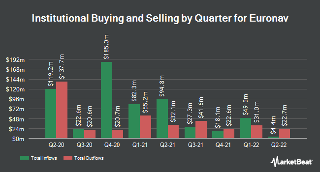 Institutional Ownership by Quarter for Euronav (NYSE:EURN)