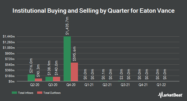 Institutional Ownership by Quarter for Eaton Vance Corporation (NYSE:EV)