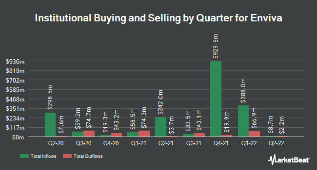 Institutional Ownership by Quarter for Enviva Partners (NYSE:EVA)