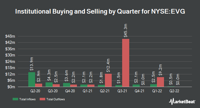Institutional Ownership by Quarter for EATON VANCE SHO/COM (NYSE:EVG)