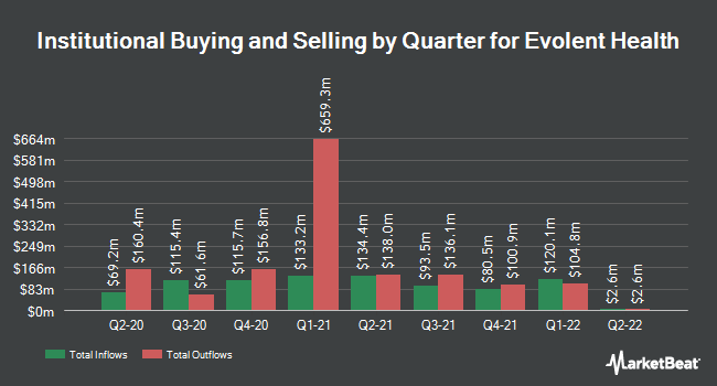 Institutional Ownership by Quarter for Evolent Health (NYSE:EVH)