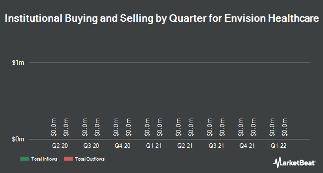 Institutional Ownership by Quarter for Envision Healthcare Corporation (NYSE:EVHC)