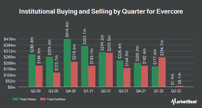 Institutional Ownership by Quarter for Evercore Partners (NYSE:EVR)