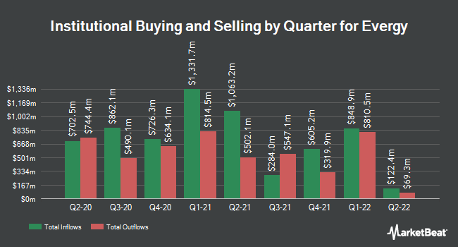 Institutional Ownership by Quarter for Evergy (NYSE:EVRG)