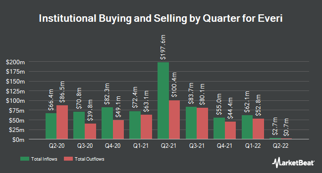 Institutional Ownership by Quarter for Everi (NYSE:EVRI)