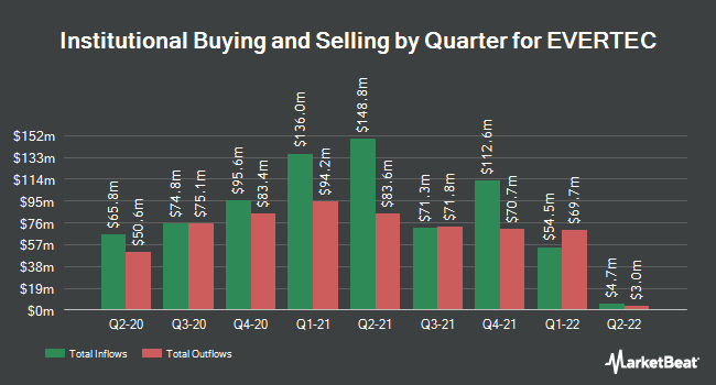 Institutional Ownership by Quarter for Evertec (NYSE:EVTC)