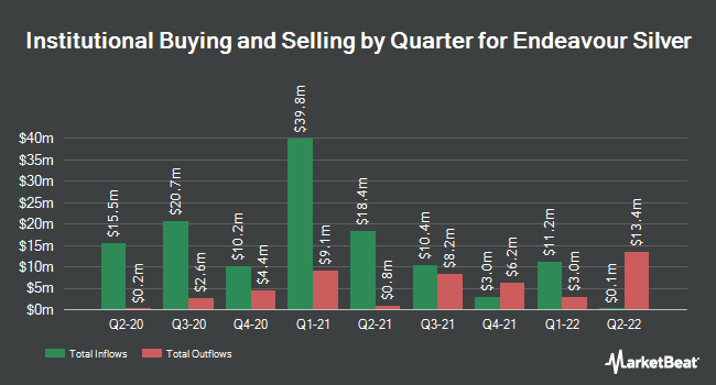 Institutional Ownership by Quarter for Endeavour Silver (NYSE:EXK)