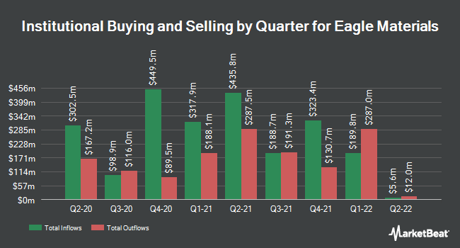 Institutional Ownership by Quarter for Eagle Materials (NYSE:EXP)