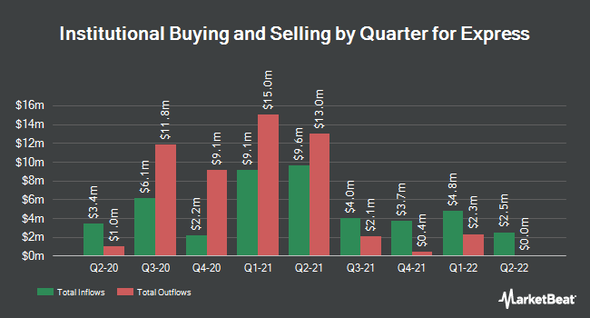 Institutional Ownership by Quarter for Express (NYSE:EXPR)