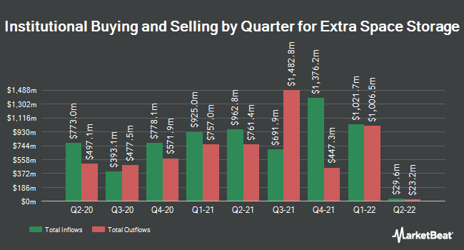 Institutional Ownership by Quarter for Extra Space Storage (NYSE:EXR)