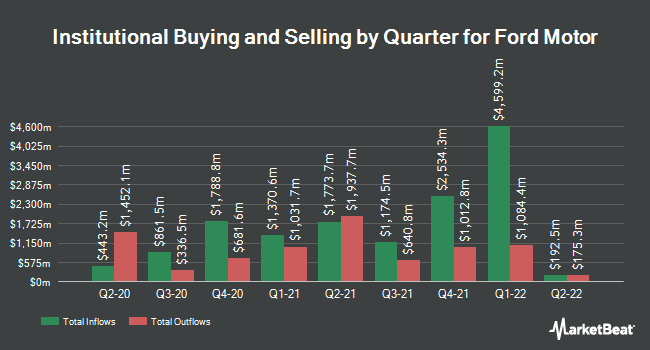 Institutional Ownership by Quarter for Ford Motor Company (NYSE:F)