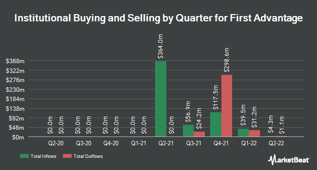 Institutional Ownership by Quarter for First Advantage (NYSE:FA)