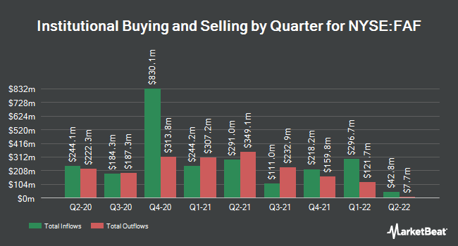 Institutional Ownership by Quarter for First American Financial (NYSE:FAF)
