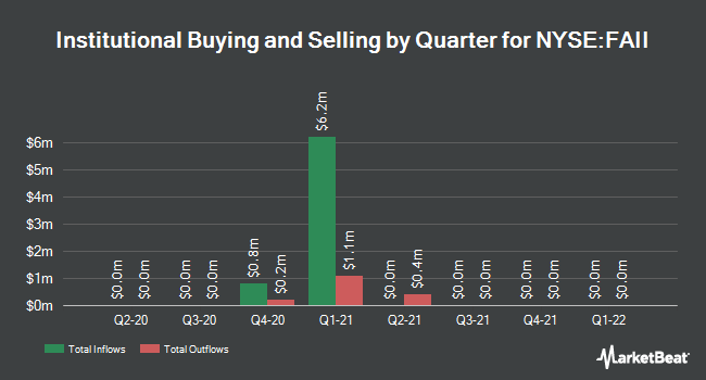 Institutional Ownership by Quarter for Fortress Value Acquisition Corp. II (NYSE:FAII)