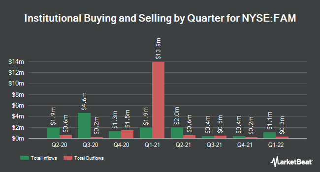 Institutional Ownership by Quarter for First Trust/Aberdeen Global Opportunity (NYSE:FAM)