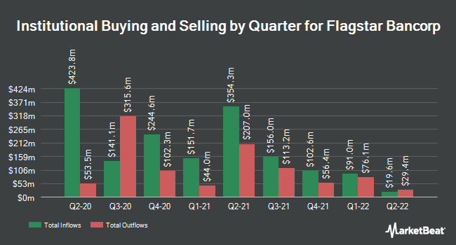 Institutional Ownership by Quarter for Flagstar Bancorp (NYSE:FBC)