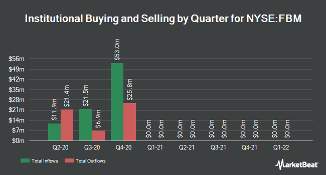Institutional Ownership by Quarter for Foundation Building Materials (NYSE:FBM)
