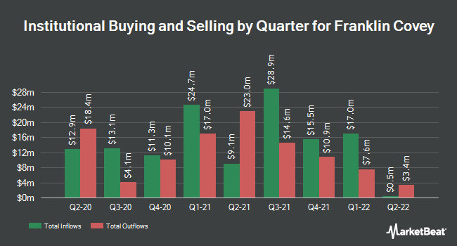 Institutional Ownership by Quarter for Franklin Covey Company (NYSE:FC)