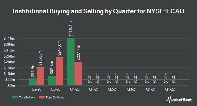 Institutional Ownership by Quarter for Fiat Chrysler Automobiles (NYSE:FCAU)