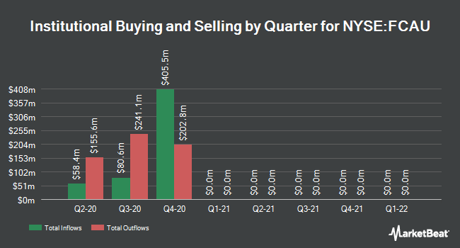 Institutional Ownership by Quarter for Fiat Chrysler Automobiles NV (NYSE:FCAU)