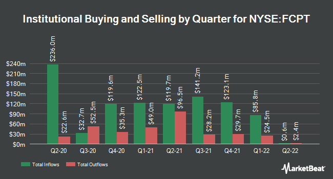 Institutional Ownership by Quarter for Four Corners Property Trust (NYSE:FCPT)
