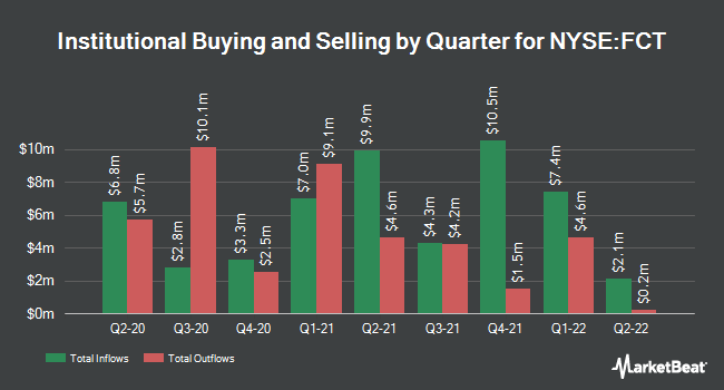 Institutional Ownership by Quarter for First Trust Senior Floating Rate Income Fund II (NYSE:FCT)