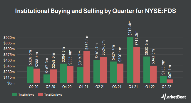 Institutional Ownership by Quarter for FactSet Research Systems (NYSE:FDS)