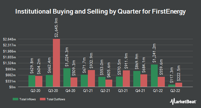 Institutional Ownership by Quarter for FirstEnergy Corp. (NYSE:FE)