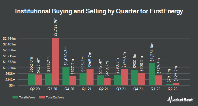 Institutional Ownership by Quarter for FirstEnergy (NYSE:FE)