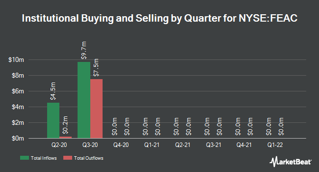 Institutional Ownership by Quarter for Flying Eagle Acquisition (NYSE:FEAC)