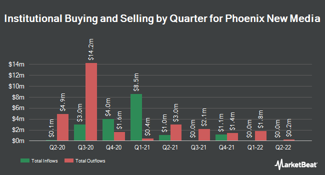 Institutional Ownership by Quarter for Phoenix New Media Limited (NYSE:FENG)