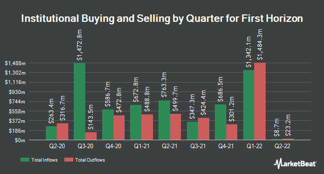 Institutional Ownership by Quarter for First Horizon (NYSE:FHN)