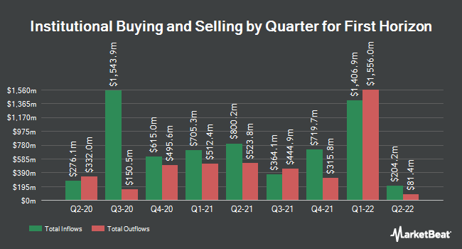 Institutional Ownership by Quarter for First Horizon National Corporation (NYSE:FHN)