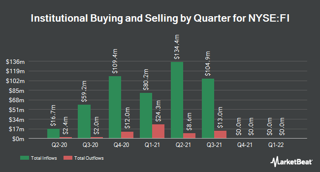 Institutional Ownership by Quarter for Frank`s International N.V. (NYSE:FI)