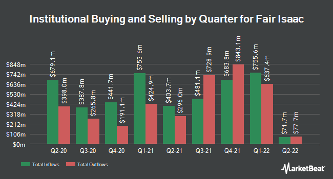 Institutional Ownership by Quarter for Fair Isaac (NYSE:FICO)