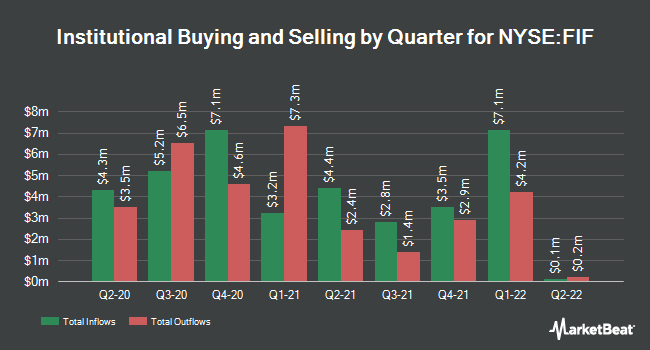Institutional Ownership by Quarter for 1ST TR ENERGY I/SH (NYSE:FIF)
