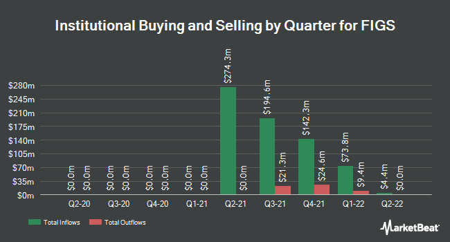 Institutional Ownership by Quarter for FIGS (NYSE:FIGS)