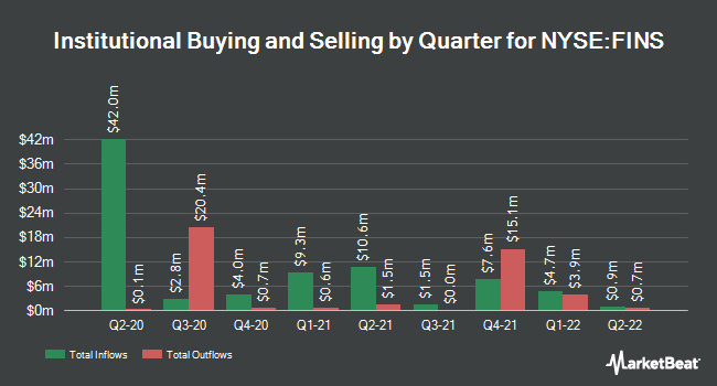 Institutional Ownership by Quarter for Angel Oak Financial Strategies Income Term Trust (NYSE:FINS)