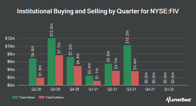 Institutional Ownership by Quarter for 1ST TR SR FR 20/COM (NYSE:FIV)