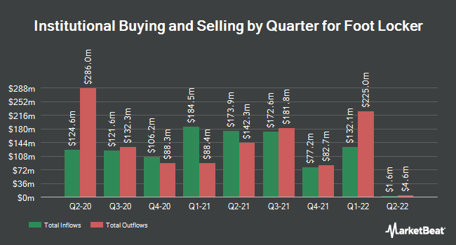 Institutional Ownership by Quarter for Foot Locker (NYSE:FL)